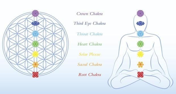 kundalini and 7 chakras